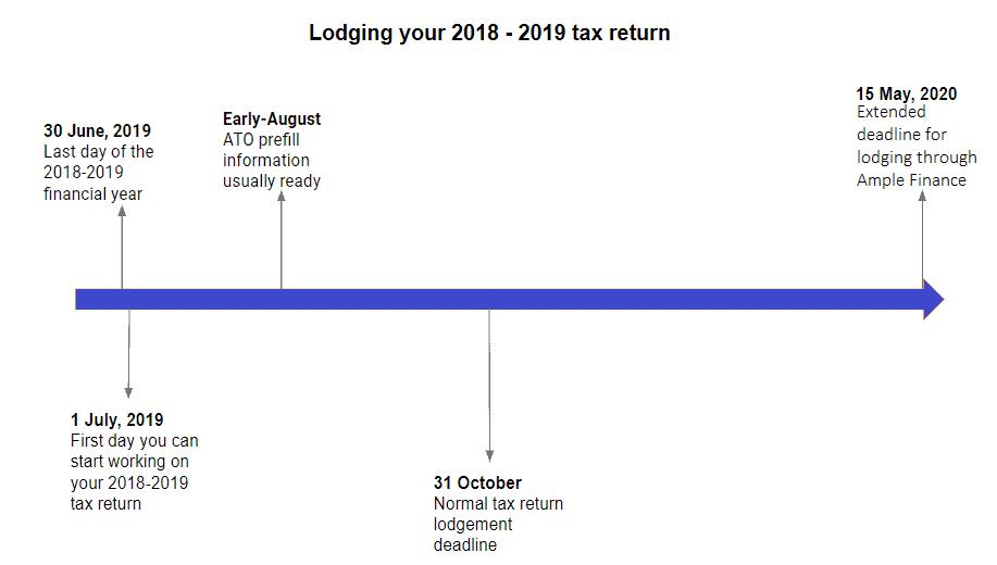2019 Tax Key Dates